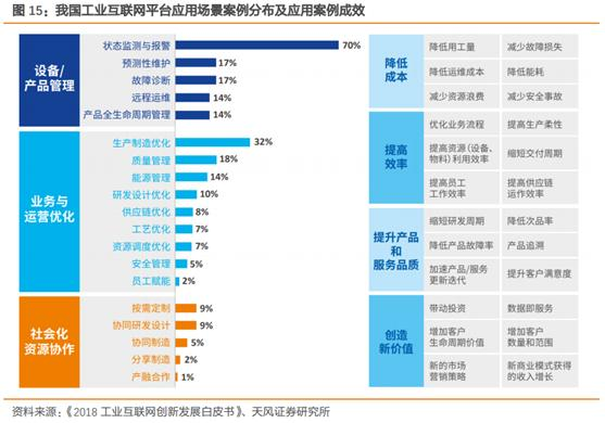工业互联网行业深度研究报告